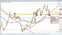 Forex technical analysis: EURUSD retracing in NY trading