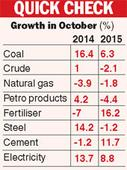 Core sector displays mixed trend