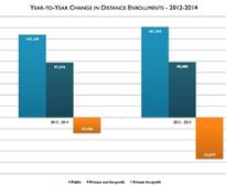 Babson Study: Distance Education Enrollment Growth Continues