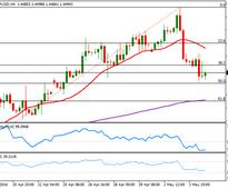 EUR/USD: mixed data keeps traders unmotivated