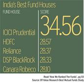 ICICI Prudential emerges as India's best fund house