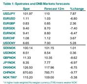 EUR/USD Forecast Down to 1.03 in 12 Months by DNB
