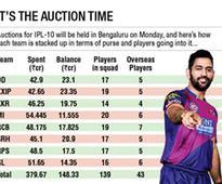 #IPL2017: MS Dhoni sacked as RPS captain, Smith takes over