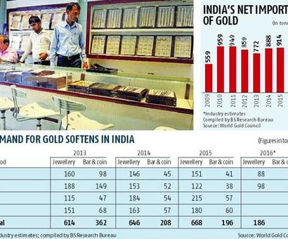 Is India's love affair with gold over?
