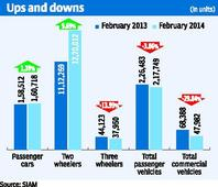 Car sales up in Feb fuelled by excise cut