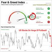 Insight From Greed, Volatility And Put/Call Ratio