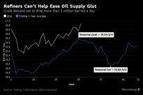 Oil Bulls Headed Over Demand Cliff as Refinery Shutdowns Loom