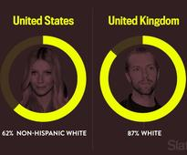 Public Service Announcement: The U.K. Is Much Whiter Than the U.S.