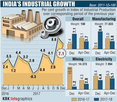 Manufacturing, capital goods push IIP growth to 7.1% in Dec