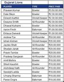 IPL Auction: Negi pips Yuvraj as uncapped players get big bucks; Watson the top pick
