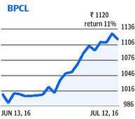 BPCL, Hatsun Agro to turn ex-bonus