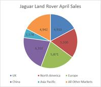 Jaguar Land Rover Notches Big Increases in UK, Asia Pacific