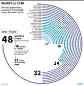 Critics round on 'political' World Cup expansion
