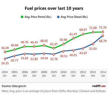 Petrol vs Diesel: Fuel prices over 10 years