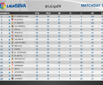 La Liga race to go to the wire
