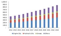 Marine lubricants market size to exceed $13 billion by 2023: Global Market Insights, Inc.