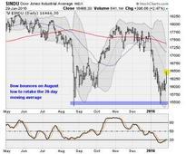 Dow gains 400 as Japan cuts rates below zero