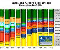 Barcelona Airport traffic grows 26% since 2012 with it now handling 40+ million passengers a year; next battleground for low-cost long-haul