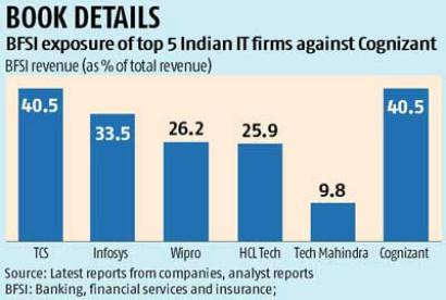 Cognizant rings alarm bell for Indian IT services players