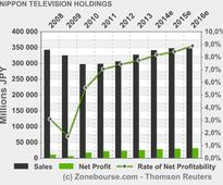 NIPPON TELEVISION HOLDINGS INC: Personnel Changes to Corporate Officers