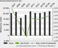 MANPOWERGROUP INC : Manpower Says Planned Staff Increases At 4-Year High