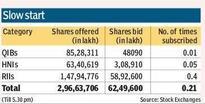 Ujjivan IPO subscribed 21 per cent on Day 1