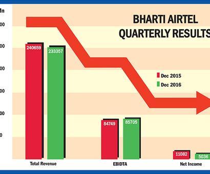 Bharti Airtel Q3 net dips 54% on Jio woes