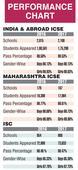 Pune girl, Bengaluru boy top ICSE exams