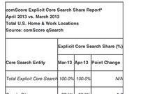 comScore Releases April 2013 U.S. Search Engine Rankings; Microsoft Gaining Slightly