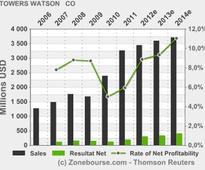 TOWERS WATSON & CO: Towers Watson Capital Markets Closes on Sunshine Re 2013-1, a Multiyear, $20 Million Catastrophe Bond