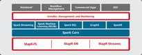 Microsoft, MapR announce new Apache Spark-based releases
