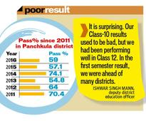 Haryana Board results: 41% unable to clear Class 12 in Panchkula