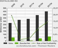 DIGITALGLOBE INC: DigitalGlobe to Announce First Quarter 2013 Financial Results on May 7, 2013