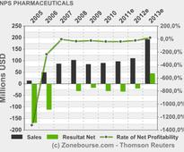 NPS PHARMACEUTICALS, INC.: NPS Pharmaceuticals Reports First Quarter 2013 Financial Results