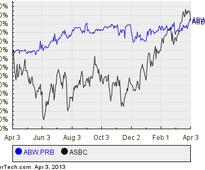 Associated Banc-Corp.'s Series B Preferred Shares Cross 7% Yield Mark