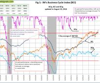 No Recession: iM Business Cycle Index: Update August 25, 2016