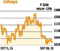 Infosys may remain in a narrow range
