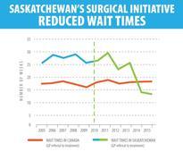 Sask. wait times drop thanks to private clinics: Janice MacKinnon