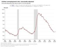 Job Creation Slows Down in April
