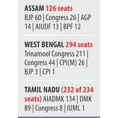BJP widens sway in India