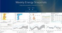 Weekly Energy Snapshots provides a weekly recap of EIA data visualizations