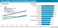 Board gender diversity improving in Singapore and world: Credit Suisse