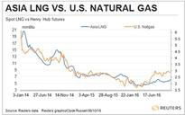 LNG prices enjoying seasonal gains, but may be short-lived
