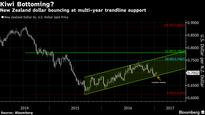 Kiwi Dollar Gains Impetus After Bounce From Multi-Year Trendline
