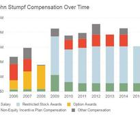 $41 Million is Chicken Scratch Compared to What Stumpf Earned at Wells Fargo