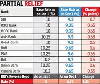 RBI pushes banks to transfer cuts