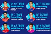 IPL auctions: How the eight teams stack up