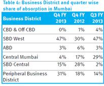 Andheri, Goregaon pip BKC, Parel as most favoured office locations in Mumbai