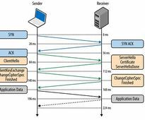 Revisiting the Anatomy of HTTP: Part I | @DevOpsSummit #APM #DevOps #WebPerf
