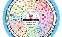 2016 Chinese social media trends